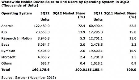 Market Share Ponsel