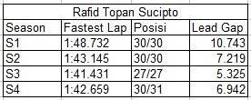 Hasil Tes Moto2 Valencia 2013-Rafid Topan