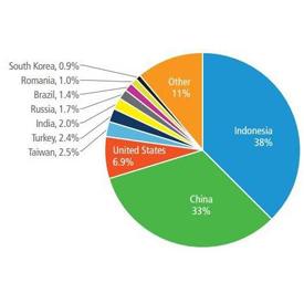 Negara Asal Cyber Attack