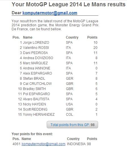 Hasil Prediksi Ane Di MotoGP League 2014