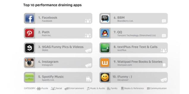 10 Aplikasi Android Boros Batere
