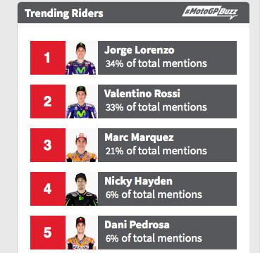 Trending Riders : Lorenzo Juara, Tifis Banget...!!!